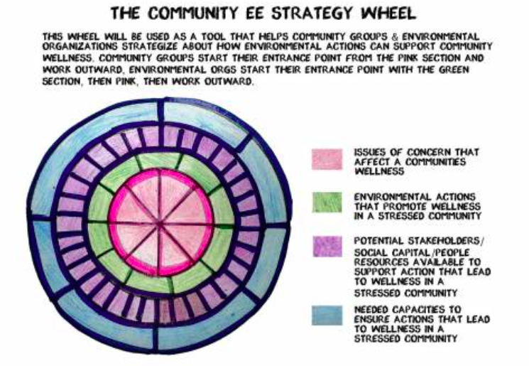 ee community wheel